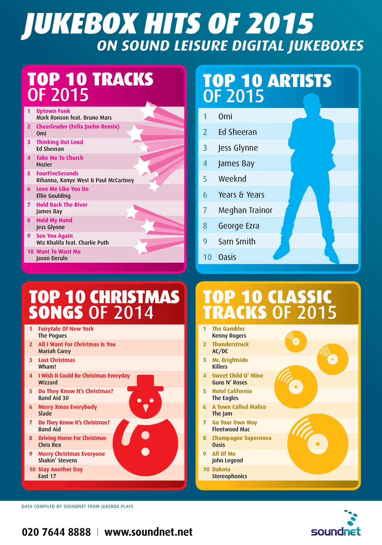 jukebox-hits-of-2015